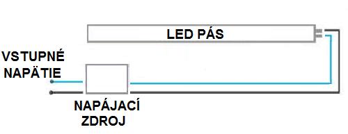 Zapojenie LED pásu