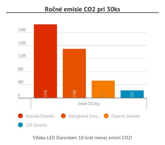 Emisie CO2