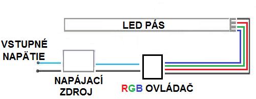 Zapojenie RGB LED pásu