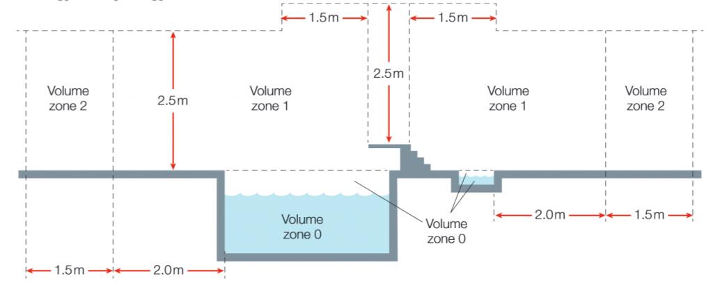 IP zóny bazéna