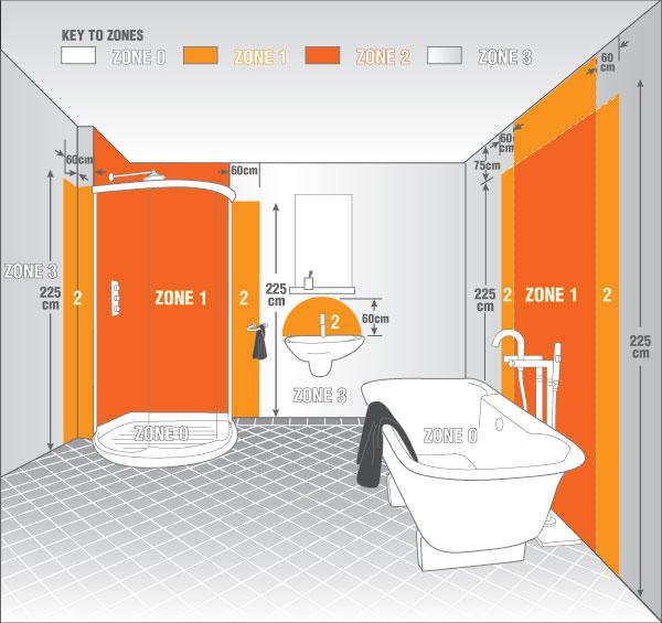 IP zóny kúpeľne