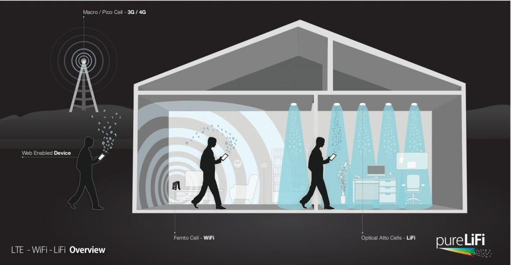 Li-Fi pomocou LED osvetlenia