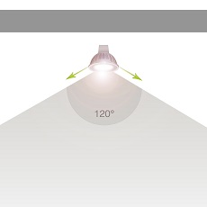 Uhol svietenia 120°